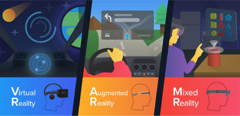 Differences between Mixed Reality Virtual Reality Augmented Reality